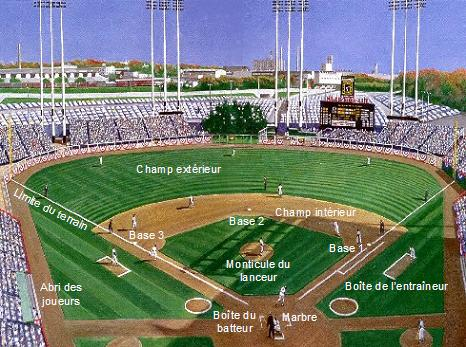 Description d'un terrain de baseball